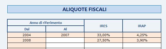 Aliquote Fiscali