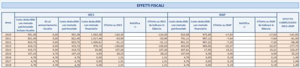 Effetti fiscali