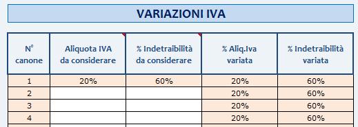 Variazioni IVA