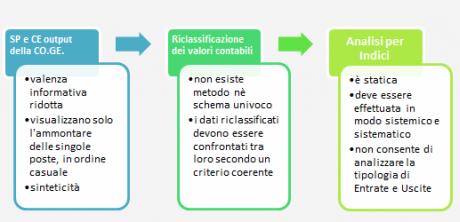 Funzioni del software Analisi di bilancio