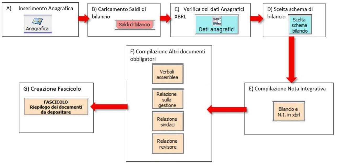 Corretto flusso fino alla validazione XBRL: Bilancio Europeo: flusso per inserire Bilancio e redigere Nota Integrativa