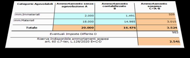 Corretto flusso fino alla validazione XBRL: Bilancio Europeo: tabella relativa agli ammortamenti sospesi e la riserva vincolata anche in Verbale Assemblea