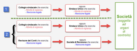 Relazione Collegio Sindacale o Revisore: versioni alternative del documento