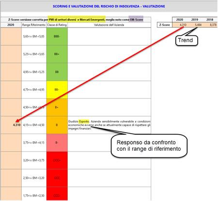 Calcolo dello Scoring con l'Analisi di Bilancio