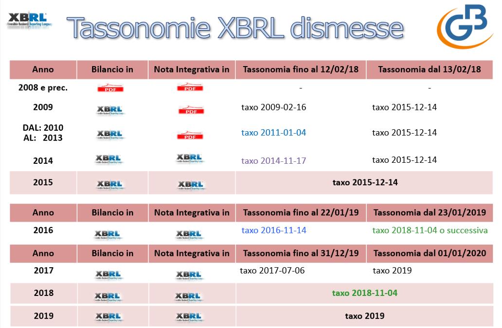 Tassonomie XBRL dismesse